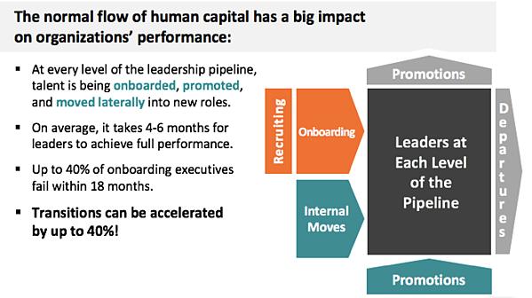 Normal Flow of Human Capital