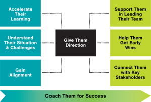 Transition Roadmap for Managers